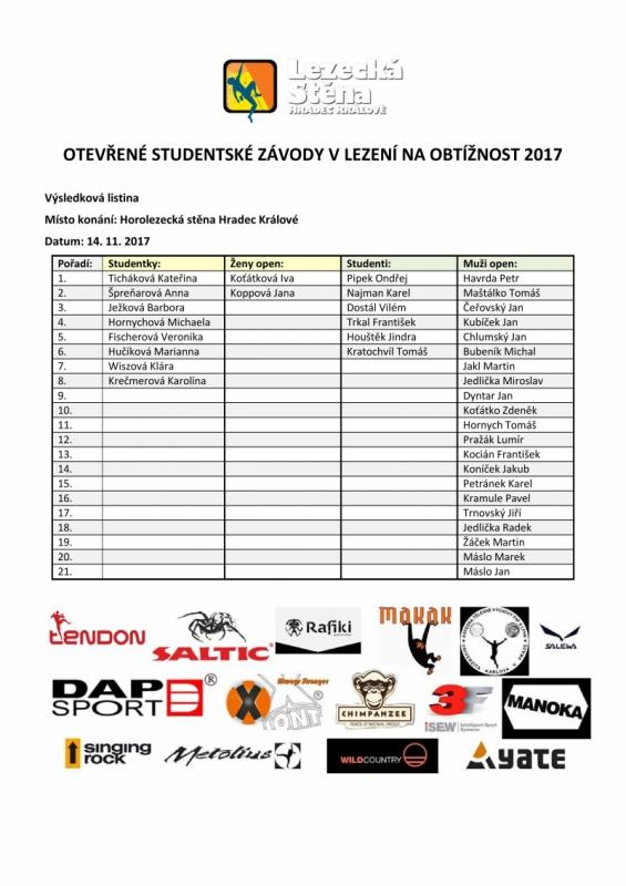 Výsledková listina závody 2017